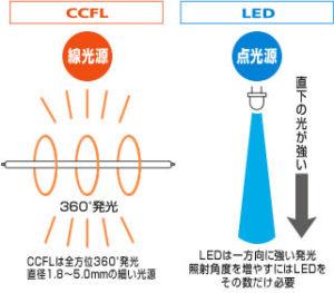 蛍光灯の配光範囲